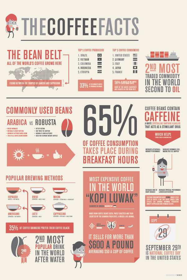 31+ Brilliant Infographics for Inspiration -DesignBump