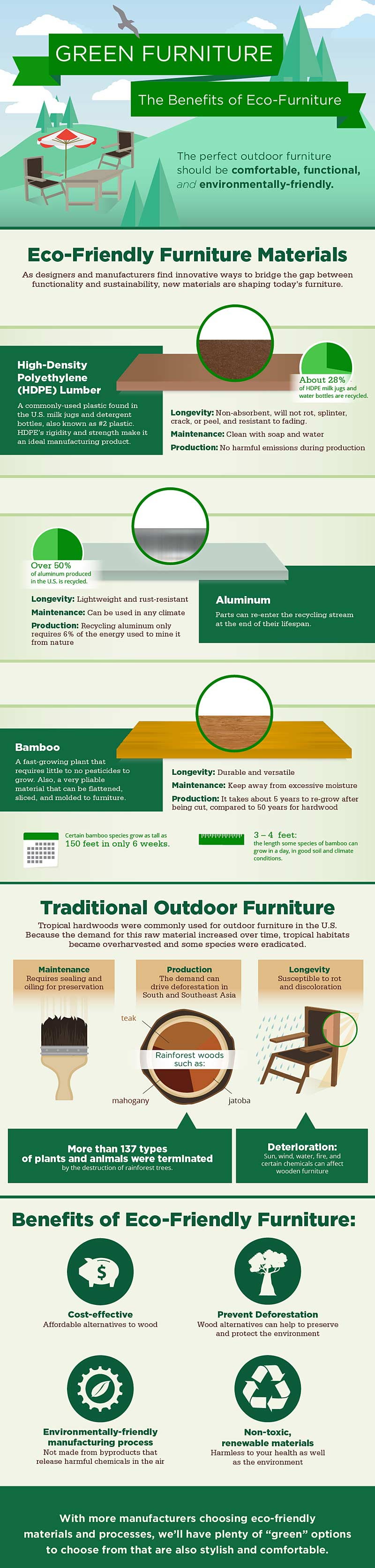 Eco Friendly Outdoor Furniture Infographic