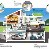 Homes and technology